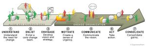 ExperienceChange model[1]